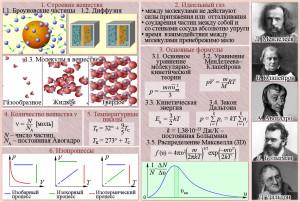 Молекулярно-кинетическая теория вещества