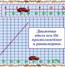 Уравнение движения и его график